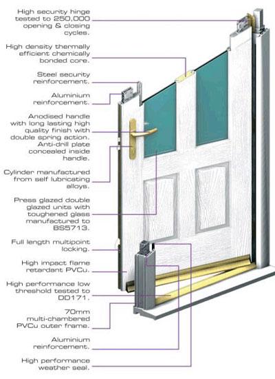 Pvc Door Parts : Upvc door frame parts design reviews